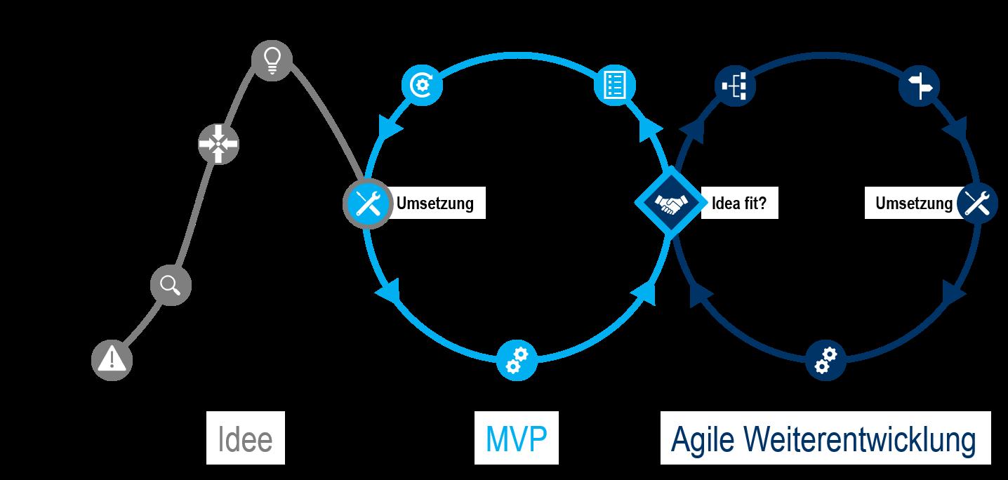 [:de]Agile Produktentwicklung[:]